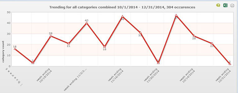 Incident Tracker Trend Graph