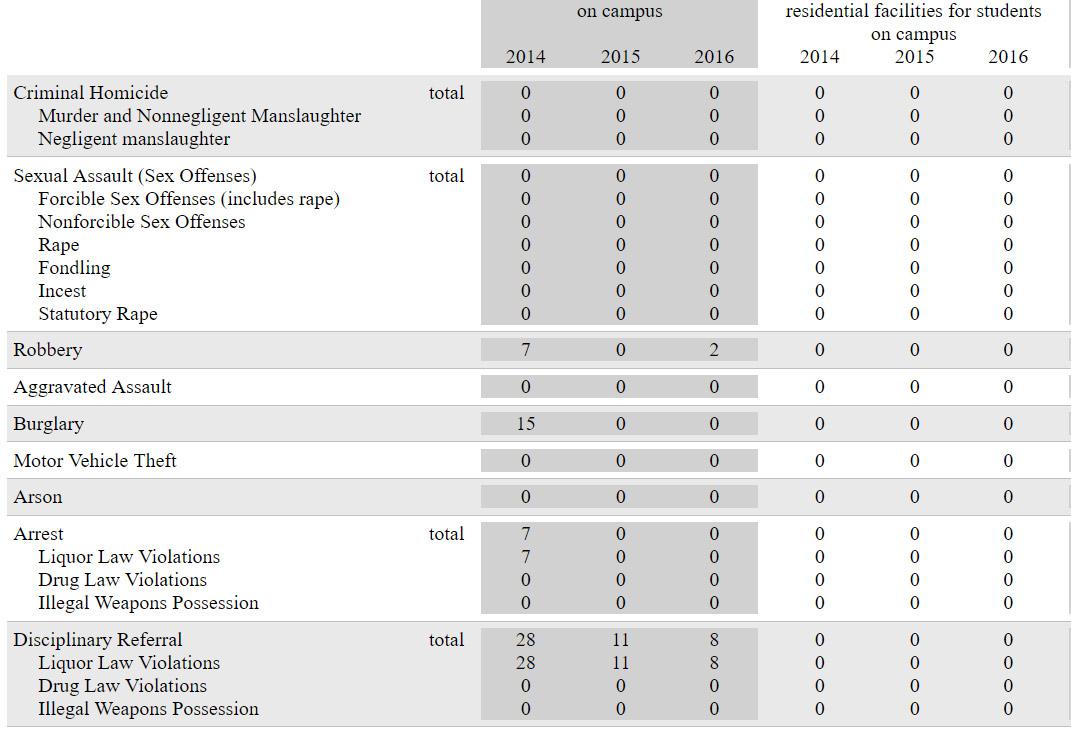 clery statistics